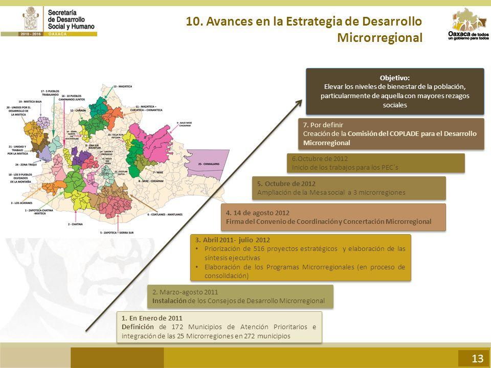 1. En Enero de 2011 Definición de 172 Municipios de Atención Prioritarios e integración de las 25 Microrregiones en 272 municipios 1. En Enero de 2011