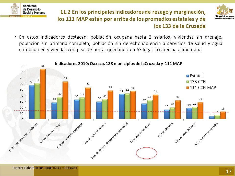 11.2 En los principales indicadores de rezago y marginación, los 111 MAP están por arriba de los promedios estatales y de los 133 de la Cruzada En estos indicadores destacan: población ocupada hasta 2 salarios, viviendas sin drenaje, población sin primaria completa, población sin derechohabiencia a servicios de salud y agua entubada en viviendas con piso de tierra, quedando en 6º lugar la carencia alimentaria Indicadores 2010: Oaxaca, 133 municipios de laCruzada y 111 MAP Fuente: Elaborado con datos INEGI y CONAPO 17