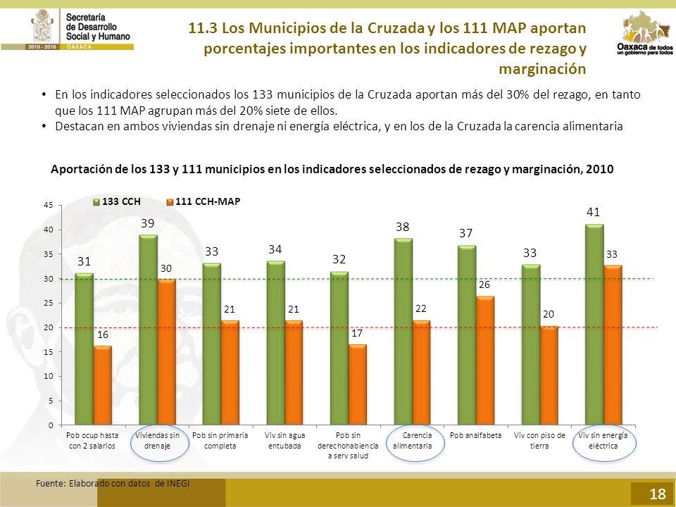 11.3 Los Municipios de la Cruzada y los 111 MAP aportan porcentajes importantes en los indicadores de rezago y marginación En los indicadores seleccionados los 133 municipios de la Cruzada aportan más del 30% del rezago, en tanto que los 111 MAP agrupan más del 20% siete de ellos.