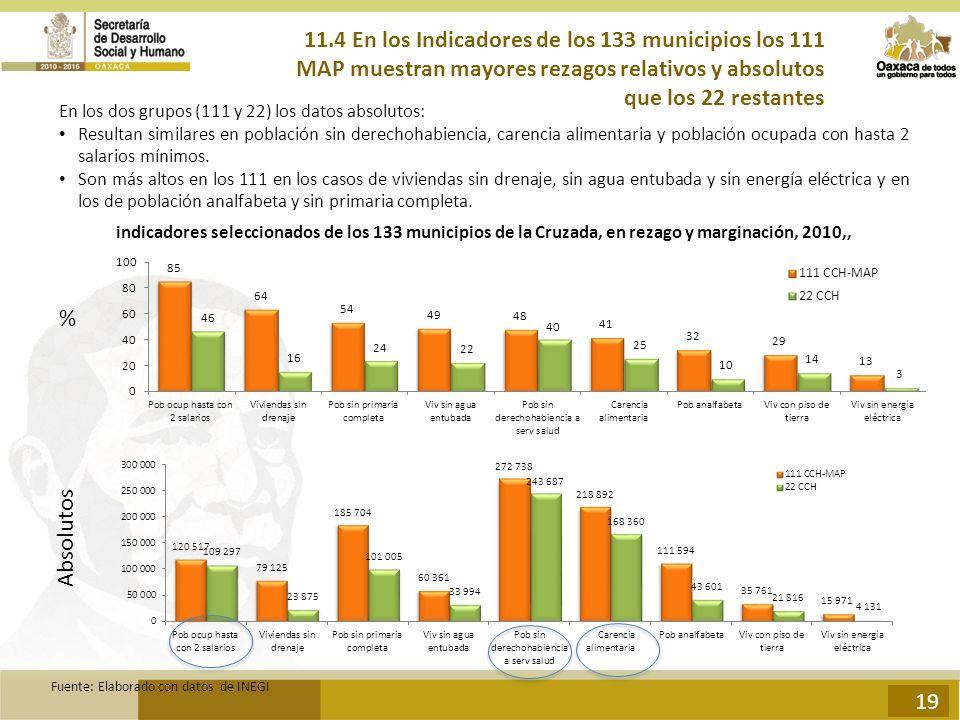 11.4 En los Indicadores de los 133 municipios los 111 MAP muestran mayores rezagos relativos y absolutos que los 22 restantes En los dos grupos (111 y 22) los datos absolutos: Resultan similares en población sin derechohabiencia, carencia alimentaria y población ocupada con hasta 2 salarios mínimos.
