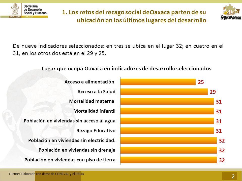 2 1. Los retos del rezago social deOaxaca parten de su ubicación en los últimos lugares del desarrollo De nueve indicadores seleccionados: en tres se