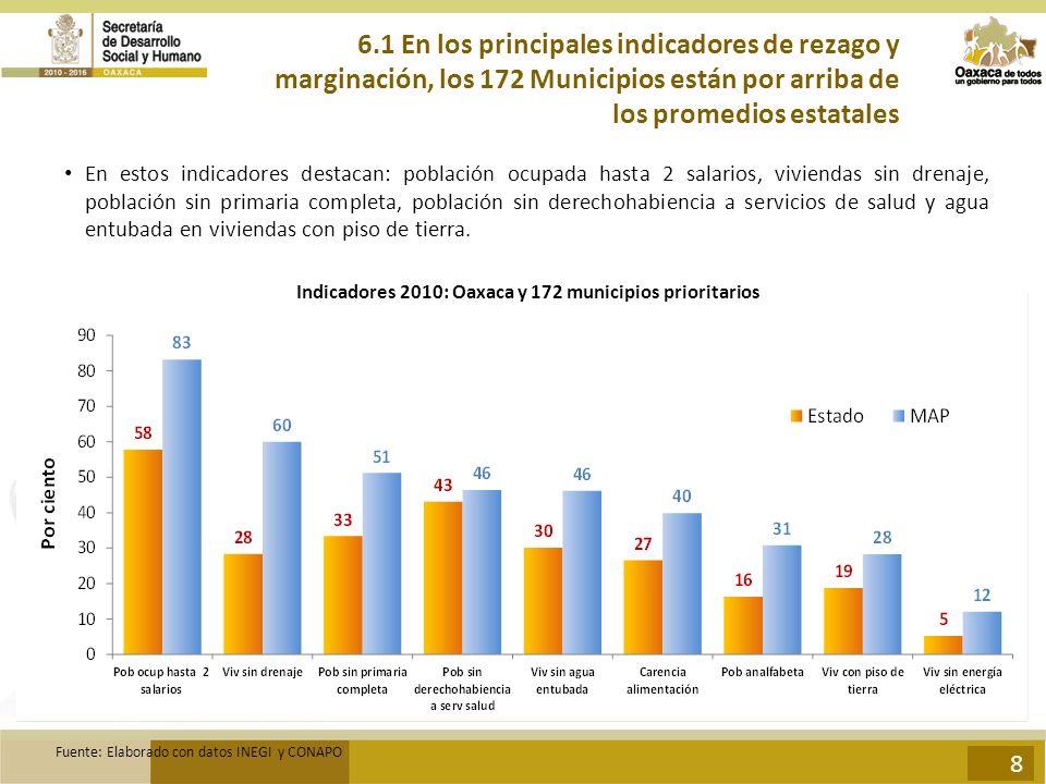6.1 En los principales indicadores de rezago y marginación, los 172 Municipios están por arriba de los promedios estatales En estos indicadores destac