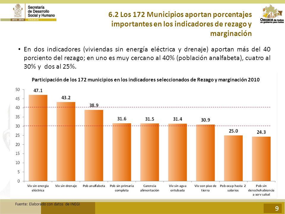 6.2 Los 172 Municipios aportan porcentajes importantes en los indicadores de rezago y marginación En dos indicadores (viviendas sin energía eléctrica y drenaje) aportan más del 40 porciento del rezago; en uno es muy cercano al 40% (población analfabeta), cuatro al 30% y dos al 25%.