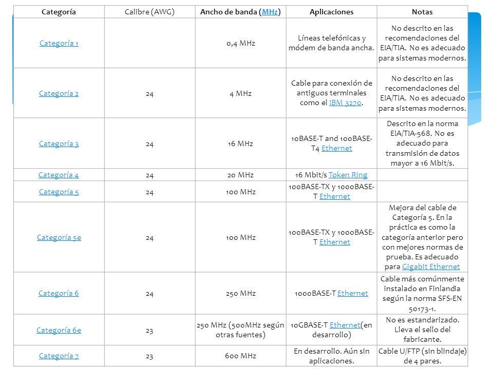 CategoríaCalibre (AWG)Ancho de banda (MHz)MHzAplicacionesNotas Categoría 10,4 MHz Líneas telefónicas y módem de banda ancha.