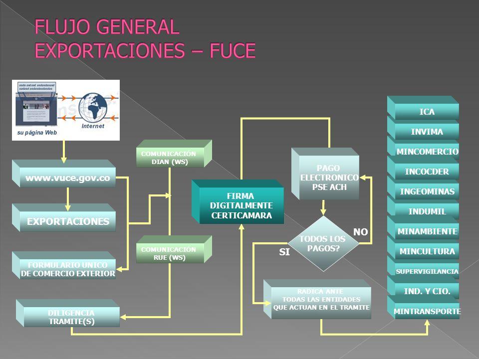 COMUNICACIÓN DIAN (WS) EXPORTACIONES FORMULARIO UNICO DE COMERCIO EXTERIOR FIRMA DIGITALMENTE CERTICAMARA www.vuce.gov.co COMUNICACIÓN RUE (WS) DILIGENCIA TRAMITE(S) PAGO ELECTRONICO PSE ACH TODOS LOS PAGOS.