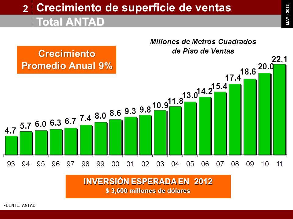 OCT 11 MAY - 2012 Crecimiento de superficie de ventas Total ANTAD 2 Crecimiento Promedio Anual 9% INVERSIÓN ESPERADA EN 2012 $ 3,600 millones de dólar