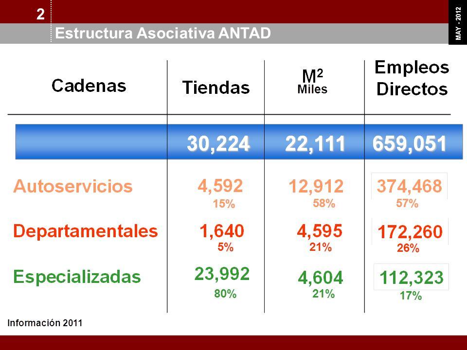 OCT 11 MAY - 2012 Producto Interno Bruto Participación de ANTAD 2011 2
