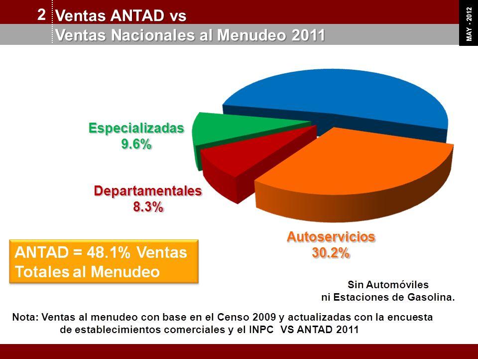 OCT 11 MAY - 2012 Crecimiento de superficie de ventas Total ANTAD 2 Crecimiento Promedio Anual 9% INVERSIÓN ESPERADA EN 2012 $ 3,600 millones de dólares FUENTE: ANTAD Millones de Metros Cuadrados de Piso de Ventas