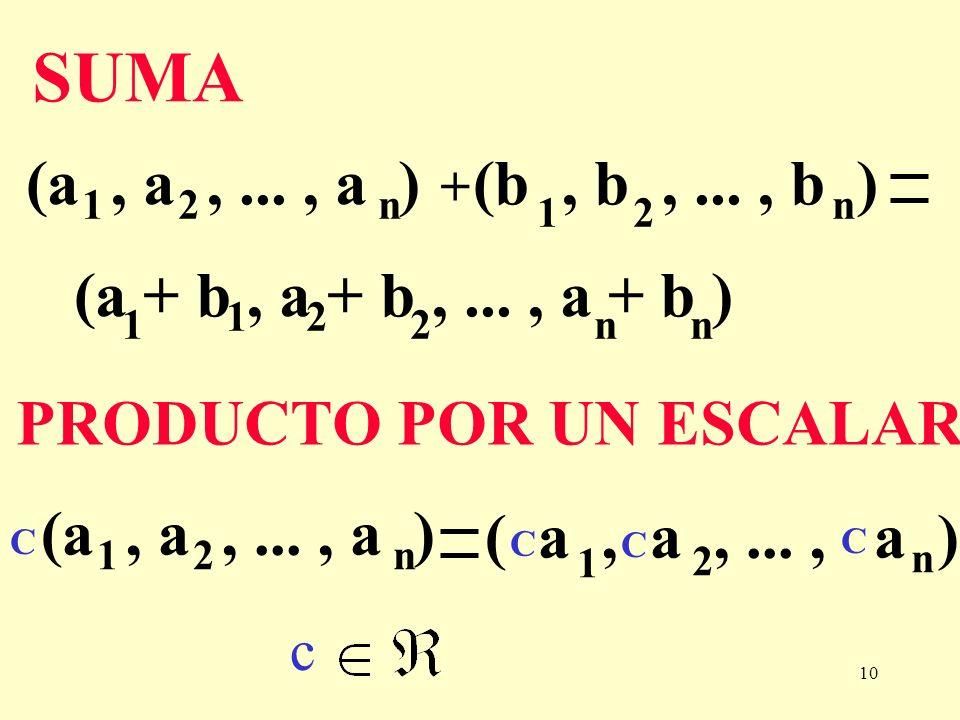 10 SUMA (b, b,..., b ) n 21 (a, a,..., a ) 21n + (a + b, a + b,..., a + b ) 2 1n 1 2n PRODUCTO POR UN ESCALAR 2 1 n C C C C (a, a,..., a ) 21n c