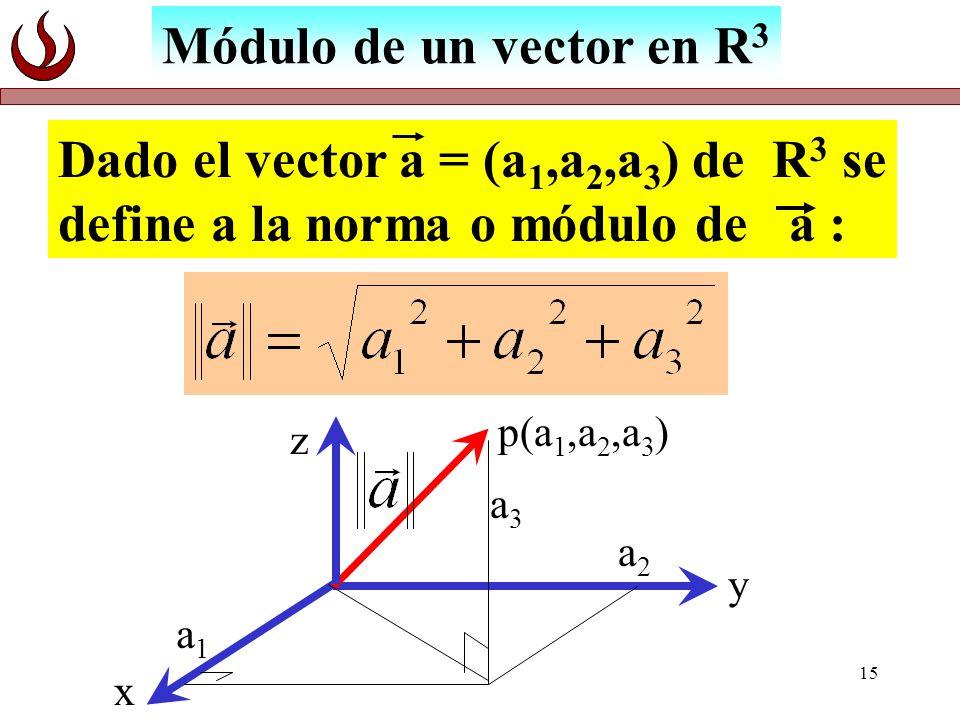15 Módulo de un vector en R 3 Dado el vector a = (a 1,a 2,a 3 ) de R 3 se define a la norma o módulo de a : p(a 1,a 2,a 3 ) z x y a1a1 a2a2 a3a3