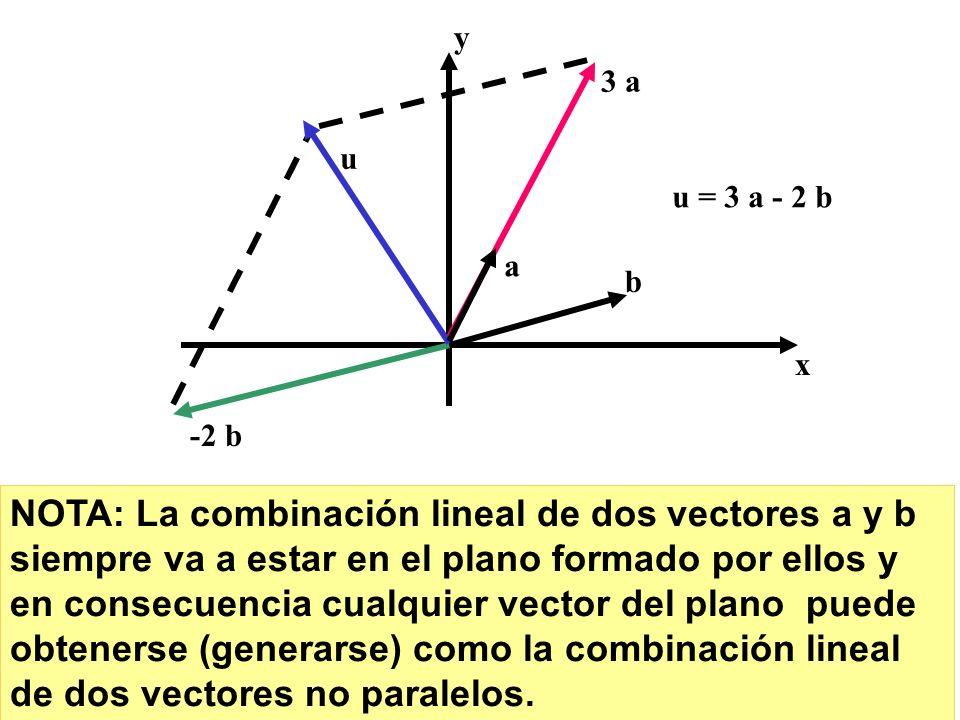 21 x y b 3 a a u -2 b u = 3 a - 2 b NOTA: La combinación lineal de dos vectores a y b siempre va a estar en el plano formado por ellos y en consecuenc