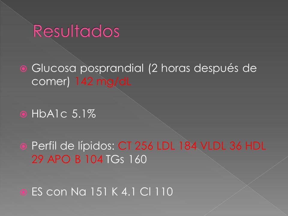 Glucosa posprandial (2 horas después de comer) 142 mg/dL HbA1c 5.1% Perfil de lípidos: CT 256 LDL 184 VLDL 36 HDL 29 APO B 104 TGs 160 ES con Na 151 K