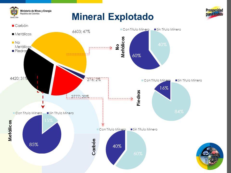 Mineral Explotado