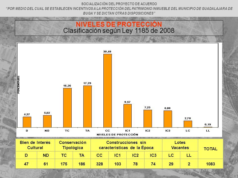 NIVELES DE PROTECCIÓN Clasificación según Ley 1185 de 2008 SOCIALIZACIÓN DEL PROYECTO DE ACUERDO POR MEDIO DEL CUAL SE ESTABLECEN INCENTIVOS A LA PROT