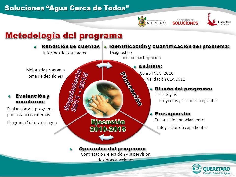 Programa Cultura del agua Evaluación del programa por instancias externas Contratación, ejecución y supervisión de obras y acciones Evaluación y monit