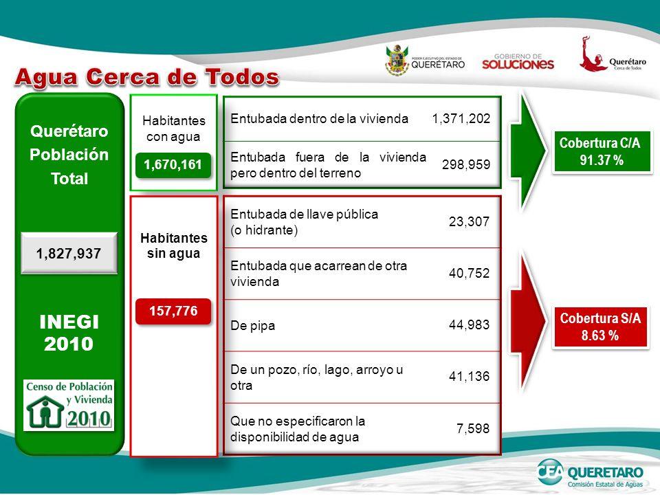 Querétaro Población Total 1,827,937 Habitantes con agua Habitantes con agua 1,670,161 Cobertura C/A 91.37 % Cobertura C/A 91.37 % Habitantes sin agua Habitantes sin agua 157,776 Cobertura S/A 8.63 % Cobertura S/A 8.63 % INEGI 2010