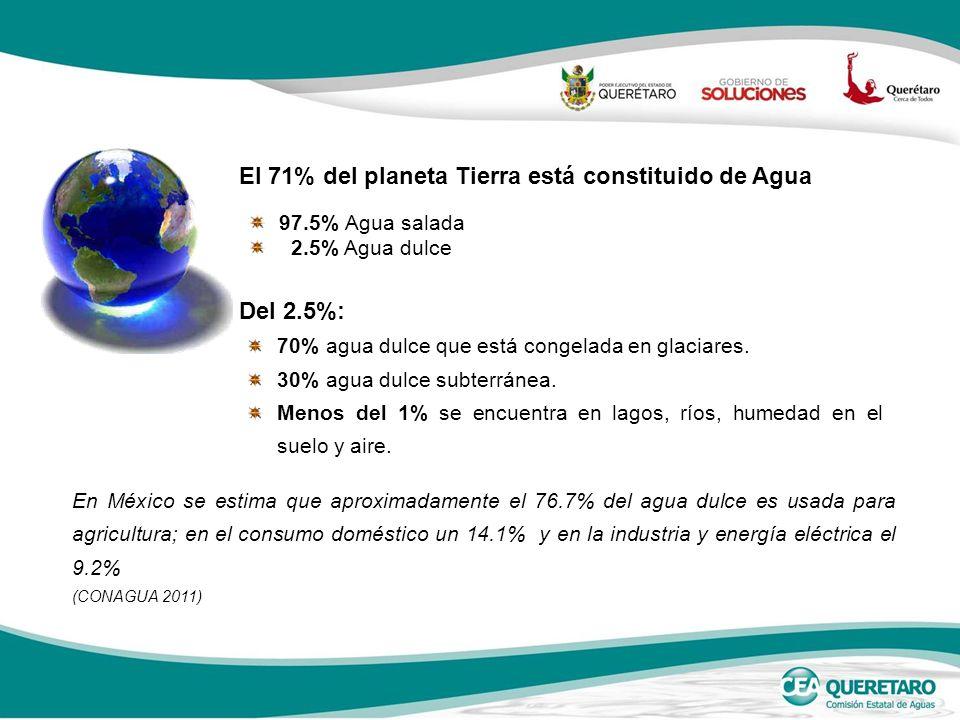 97.5% Agua salada 2.5% Agua dulce El 71% del planeta Tierra está constituido de Agua En México se estima que aproximadamente el 76.7% del agua dulce es usada para agricultura; en el consumo doméstico un 14.1% y en la industria y energía eléctrica el 9.2% (CONAGUA 2011) Del 2.5%: 70% agua dulce que está congelada en glaciares.