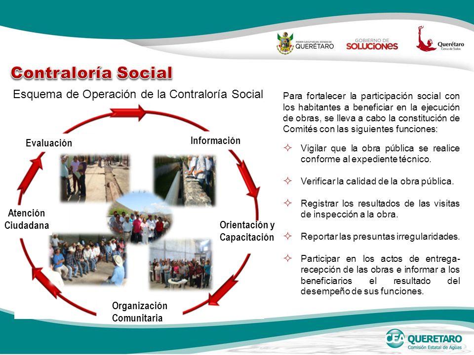 Esquema de Operación de la Contraloría Social Para fortalecer la participación social con los habitantes a beneficiar en la ejecución de obras, se lle