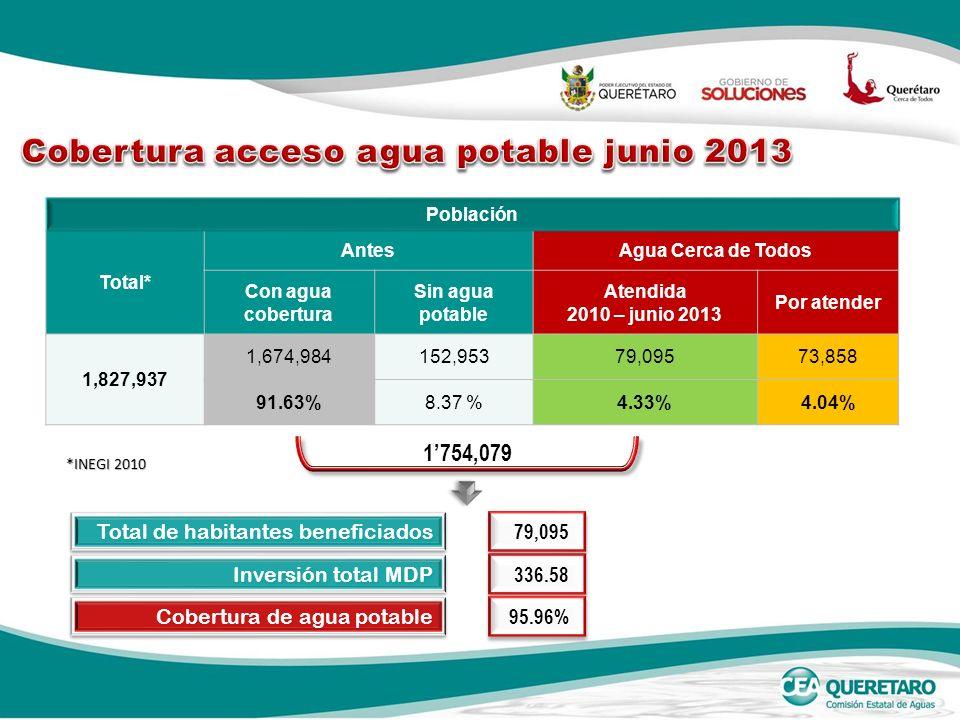 *INEGI 2010 Población Total* AntesAgua Cerca de Todos Con agua cobertura Sin agua potable Atendida 2010 – junio 2013 Por atender 1,827,937 1,674,984152,95379,09573,858 91.63%8.37 %4.33%4.04% 1754,079 Inversión total MDP 336.58 Total de habitantes beneficiados 79,095 Cobertura de agua potable 95.96%
