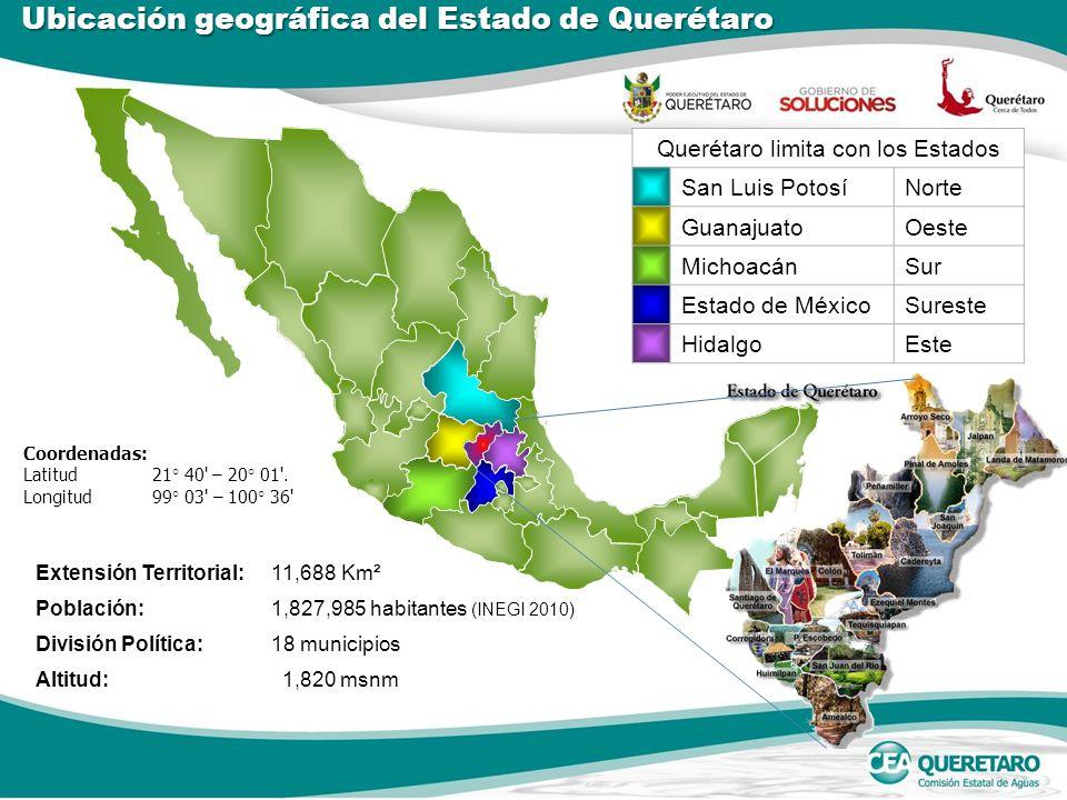 Extensión Territorial:11,688 Km² Población:1,827,985 habitantes (INEGI 2010) División Política:18 municipios Altitud: 1,820 msnm Querétaro limita con los Estados San Luis PotosíNorte GuanajuatoOeste MichoacánSur Estado de MéxicoSureste HidalgoEste Coordenadas: Latitud 21 ° 40 – 20 ° 01 .