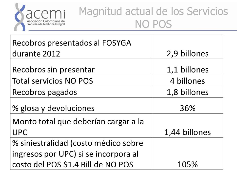 Magnitud actual de los Servicios NO POS Recobros presentados al FOSYGA durante 2012 2,9 billones Recobros sin presentar 1,1 billones Total servicios NO POS 4 billones Recobros pagados 1,8 billones % glosa y devoluciones 36% Monto total que deberían cargar a la UPC 1,44 billones % siniestralidad (costo médico sobre ingresos por UPC) si se incorpora al costo del POS $1.4 Bill de NO POS 105%