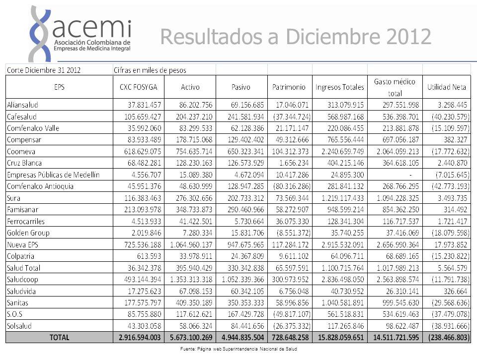 Resultados a Diciembre 2012 Fuente: Página web Superintendencia Nacional de Salud