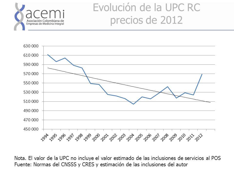 Evolución de la UPC RC precios de 2012 Nota.