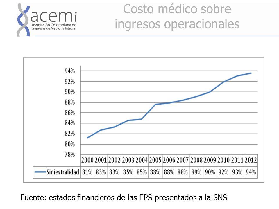 Costo médico sobre ingresos operacionales Fuente: estados financieros de las EPS presentados a la SNS