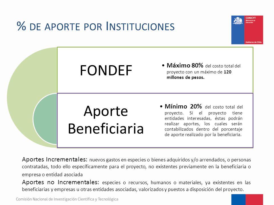% DE APORTE POR I NSTITUCIONES FONDEF Aporte Beneficiaria Máximo 80% del costo total del proyecto con un máximo de 120 millones de pesos.