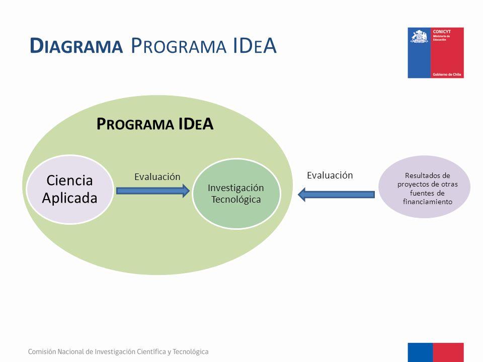 D IAGRAMA P ROGRAMA ID E A Evaluación Investigación Tecnológica Ciencia Aplicada P ROGRAMA ID E A Resultados de proyectos de otras fuentes de financiamiento Evaluación