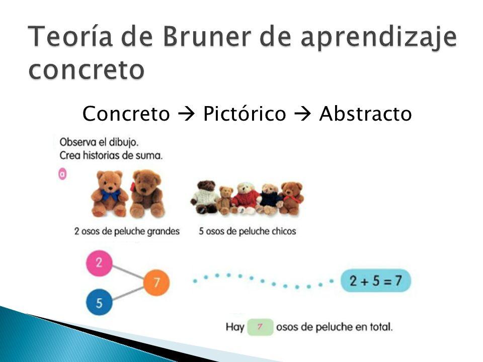 Teoría de Bruner de aprendizaje concreto Concreto Pictórico Abstracto