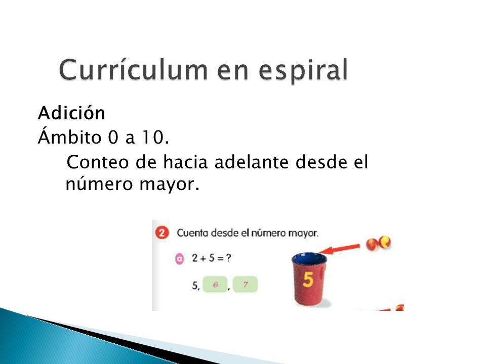 Currículum en espiral Adición Ámbito 0 a 10. Conteo de hacia adelante desde el número mayor.