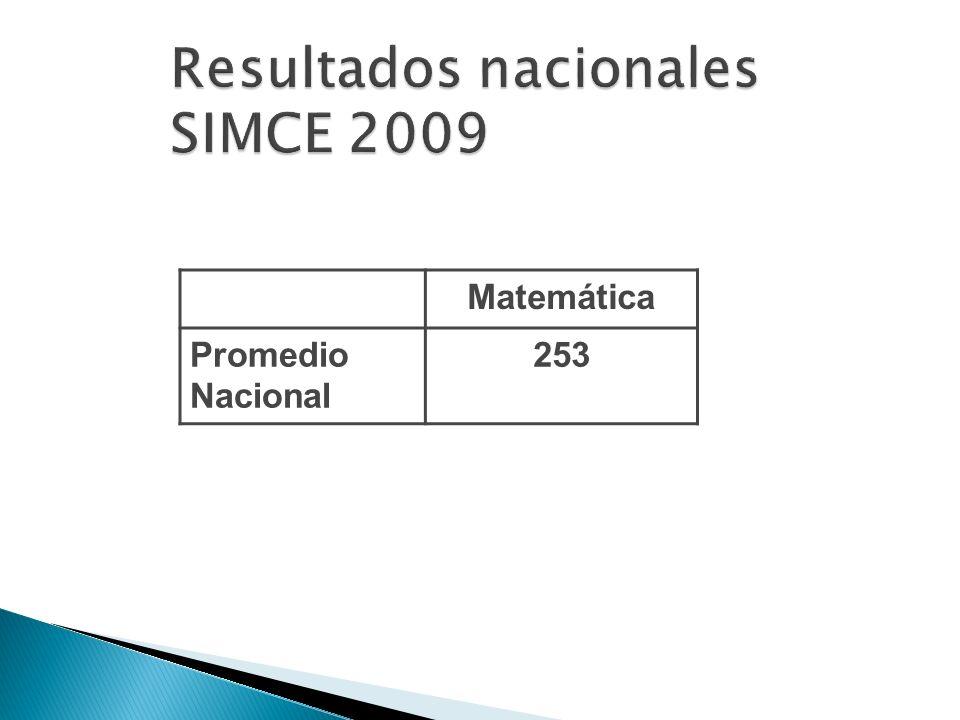 Matemática Promedio Nacional 253