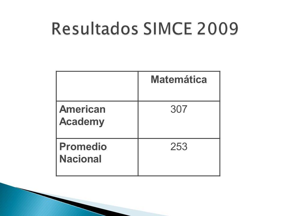 Matemática American Academy 307 Promedio Nacional 253