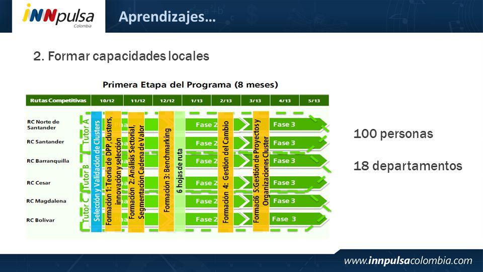 Aprendizajes… 2. Formar capacidades locales 100 personas 18 departamentos