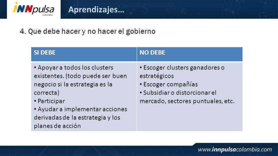 Aprendizajes… 4. Que debe hacer y no hacer el gobierno SI DEBENO DEBE Apoyar a todos los clusters existentes. (todo puede ser buen negocio si la estra