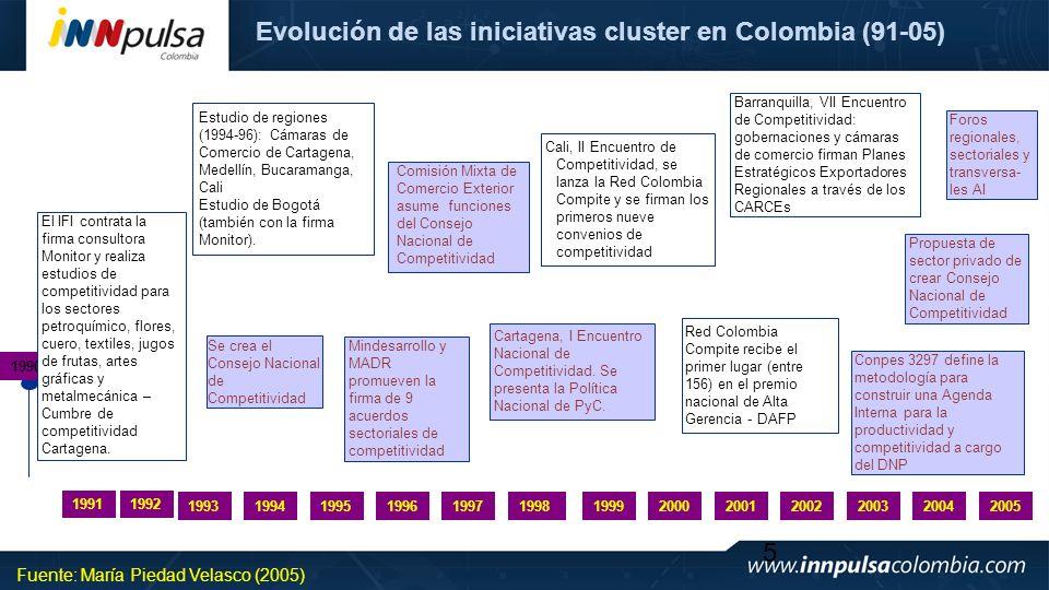 5 Evolución de las iniciativas cluster en Colombia (91-05) Red Colombia Compite recibe el primer lugar (entre 156) en el premio nacional de Alta Geren