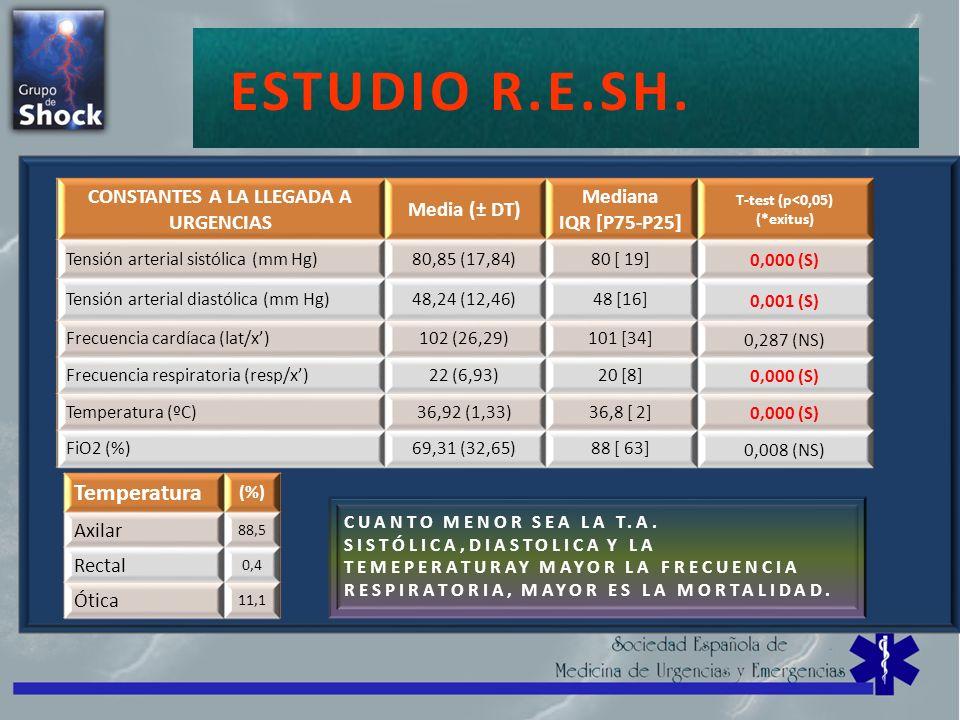 SHOCK=CHOQUE ESTUDIO R.E.SH. CONSTANTES A LA LLEGADA A URGENCIAS Media (± DT) Mediana IQR [P75-P25] T-test (p<0,05) (*exitus) Tensión arterial sistóli