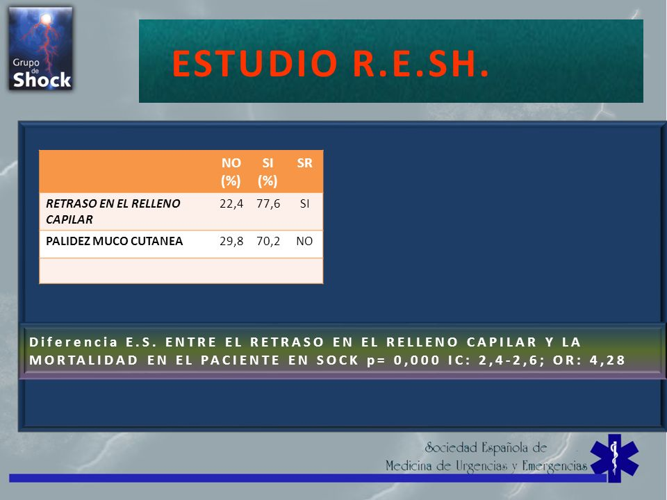 SHOCK=CHOQUE ESTUDIO R.E.SH. NO (%) SI (%) SR RETRASO EN EL RELLENO CAPILAR 22,477,6SI PALIDEZ MUCO CUTANEA29,870,2NO Diferencia E.S. ENTRE EL RETRASO