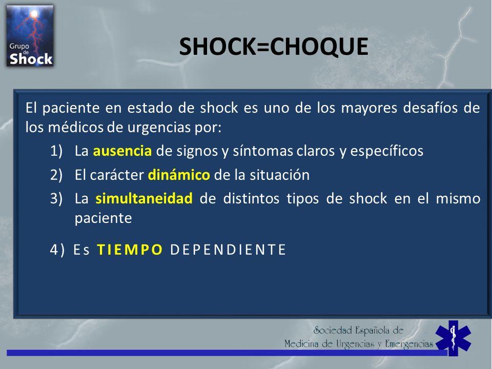SHOCK=CHOQUE El paciente en estado de shock es uno de los mayores desafíos de los médicos de urgencias por: 1)La ausencia de signos y síntomas claros