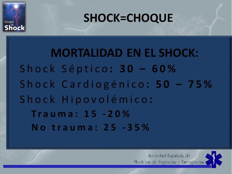 SHOCK=CHOQUE MORTALIDAD EN EL SHOCK: Shock Séptico: 30 – 60% Shock Cardiogénico: 50 – 75% Shock Hipovolémico: Trauma: 15 -20% No trauma: 25 -35%