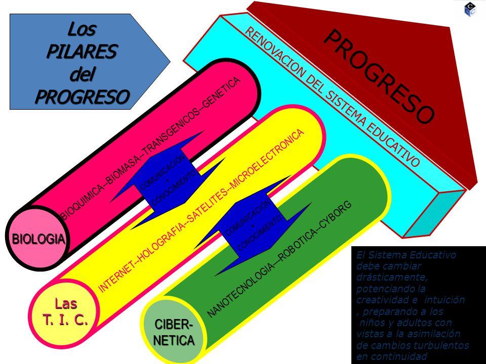 PROGRESO BIOLOGIA Las T. I. C. CIBER-NETICA RENOVACION DEL SISTEMA EDUCATIVO BIOQUIMICA--BIOMASA--TRANSGENICOS--GENETICA INTERNET--HOLOGRAFIA--SATELIT