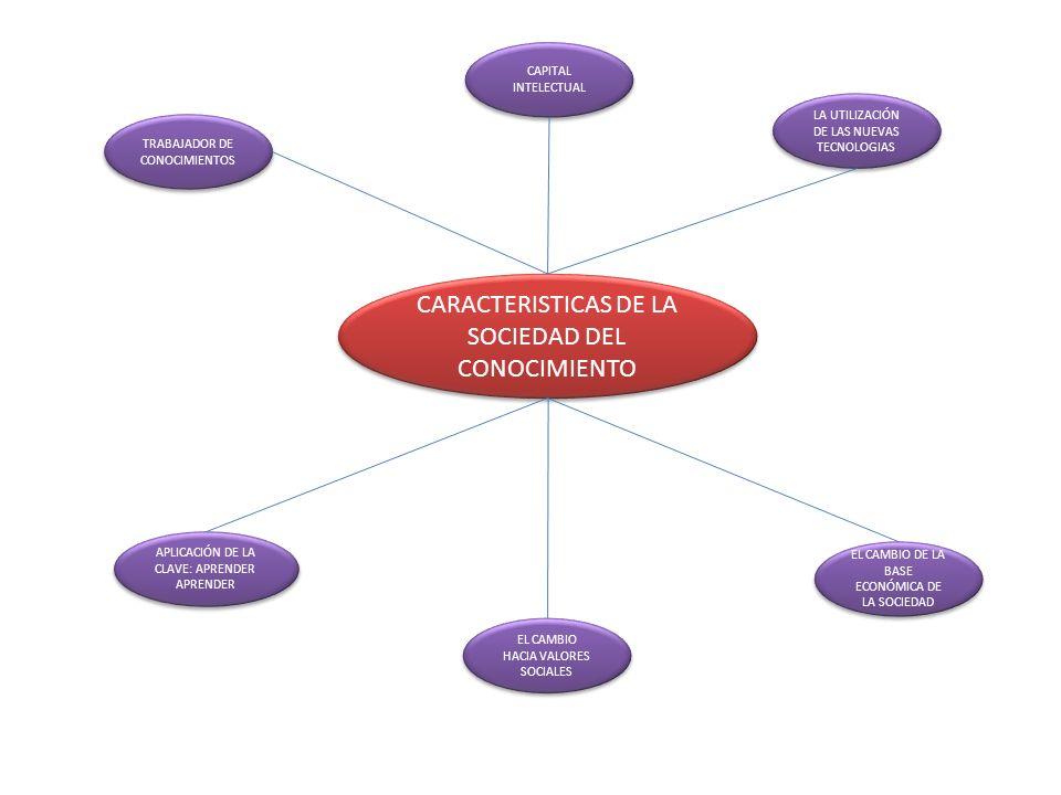 CARACTERISTICAS DE LA SOCIEDAD DEL CONOCIMIENTO TRABAJADOR DE CONOCIMIENTOS CAPITAL INTELECTUAL LA UTILIZACIÓN DE LAS NUEVAS TECNOLOGIAS APLICACIÓN DE