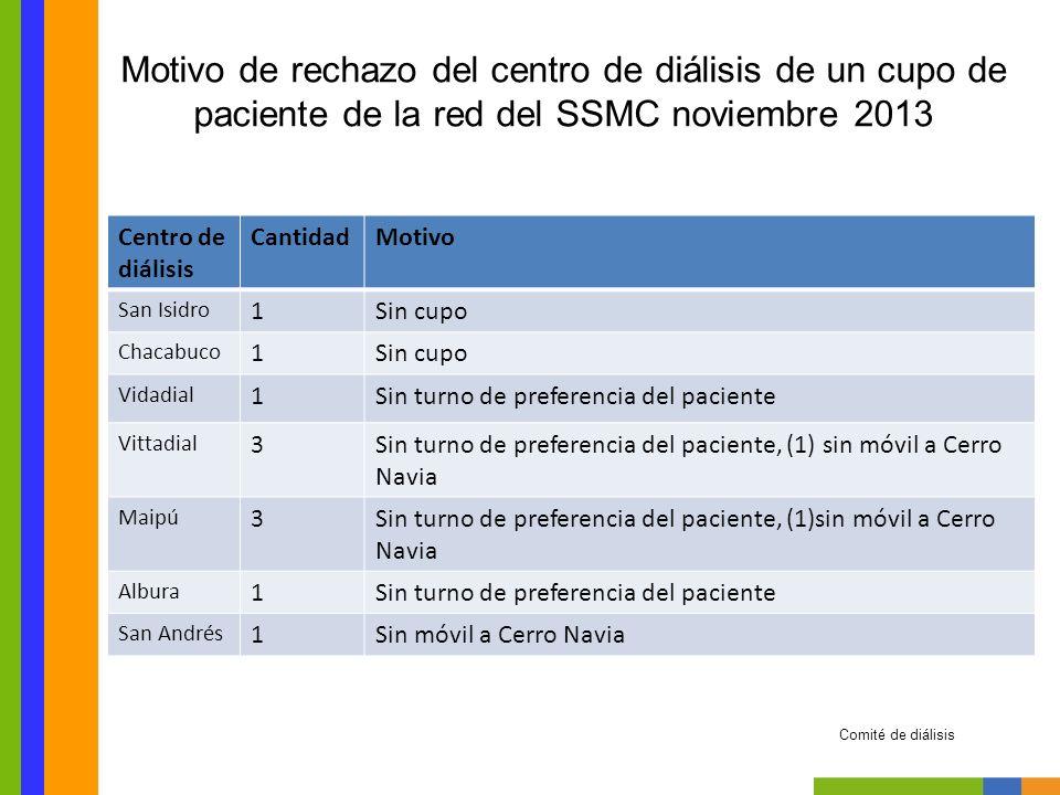 Motivo de rechazo del centro de diálisis de un cupo de paciente de la red del SSMC noviembre 2013 Centro de diálisis CantidadMotivo San Isidro 1Sin cu