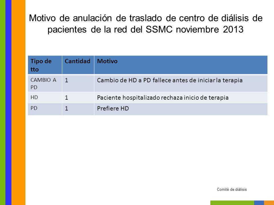 Motivo de anulación de traslado de centro de diálisis de pacientes de la red del SSMC noviembre 2013 Comité de diálisis No hubieron traslados anulados