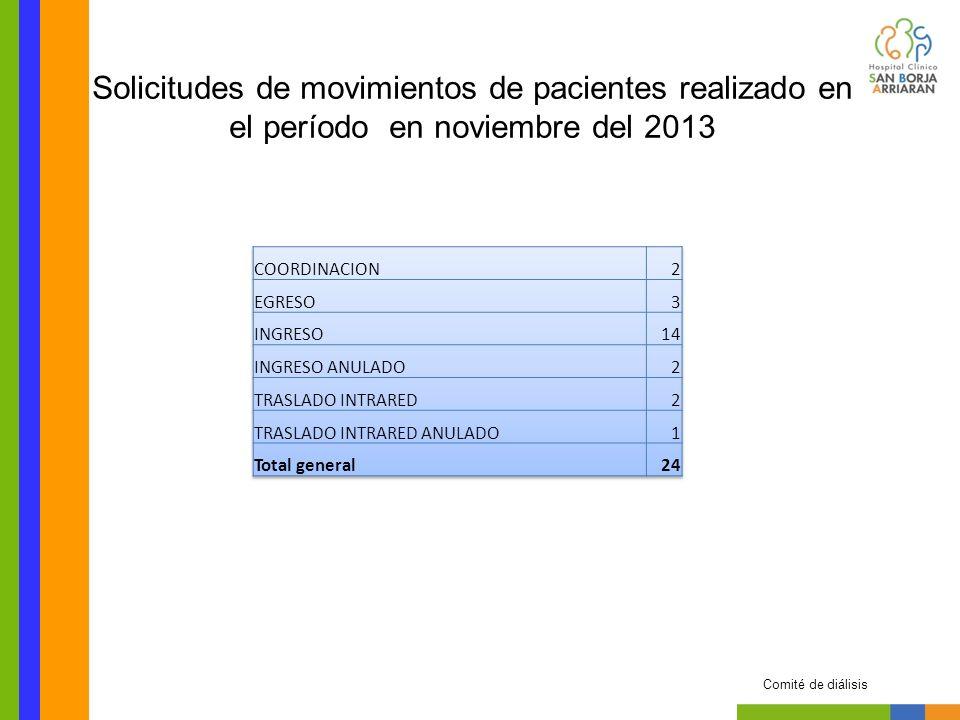 TRATAMIENTONOVIEMBRE HEMODIALISIS 20 PERITONEODIALISIS 1 Total General 21 Movimiento total de pacientes realizado en el período en noviembre del 2013 Comité de diálisis
