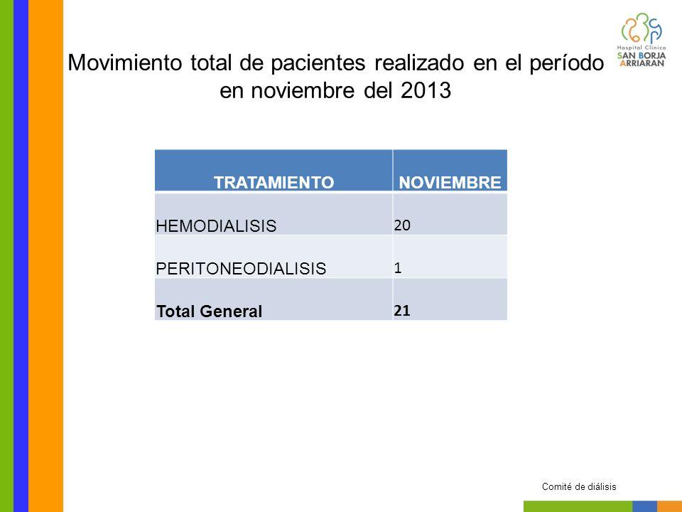 TRATAMIENTONOVIEMBRE HEMODIALISIS 20 PERITONEODIALISIS 1 Total General 21 Movimiento total de pacientes realizado en el período en noviembre del 2013