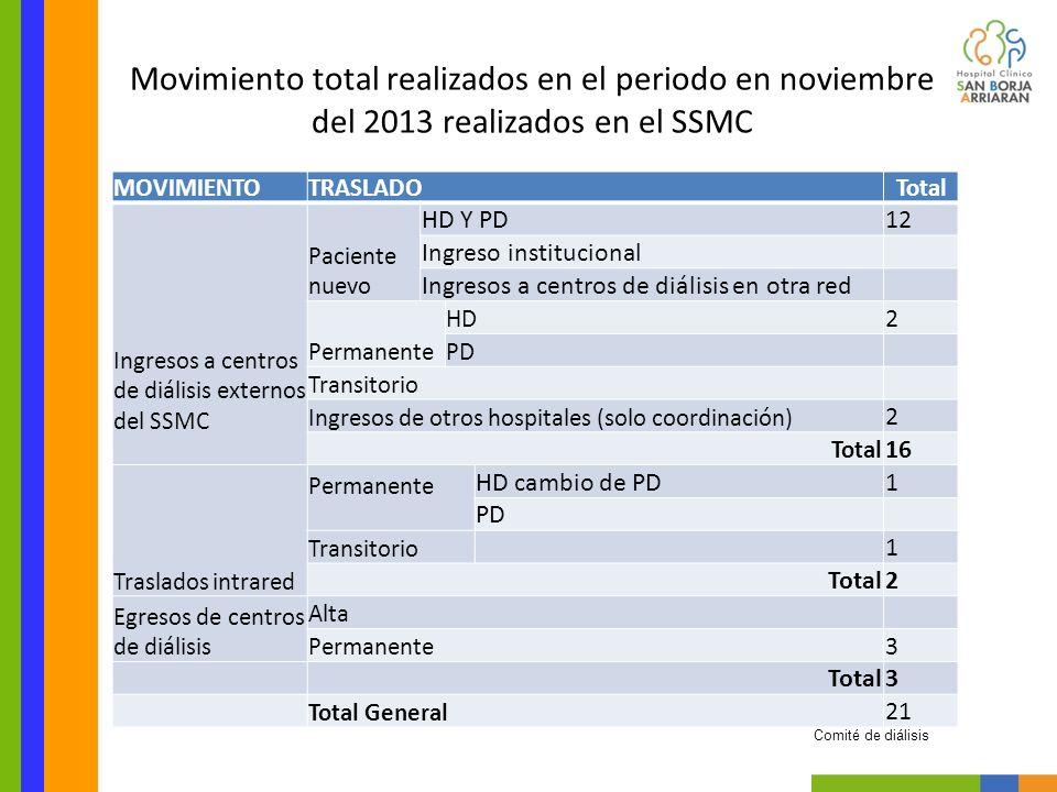 MOVIMIENTOTRASLADOTotal Ingresos a centros de diálisis externos del SSMC Paciente nuevo HD Y PD12 Ingreso institucional Ingresos a centros de diálisis