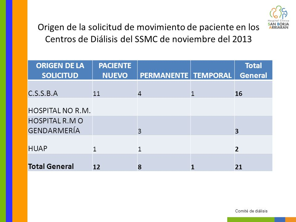 ORIGEN DE LA SOLICITUD PACIENTE NUEVOPERMANENTETEMPORAL Total General C.S.S.B.A 114116 HOSPITAL NO R.M.