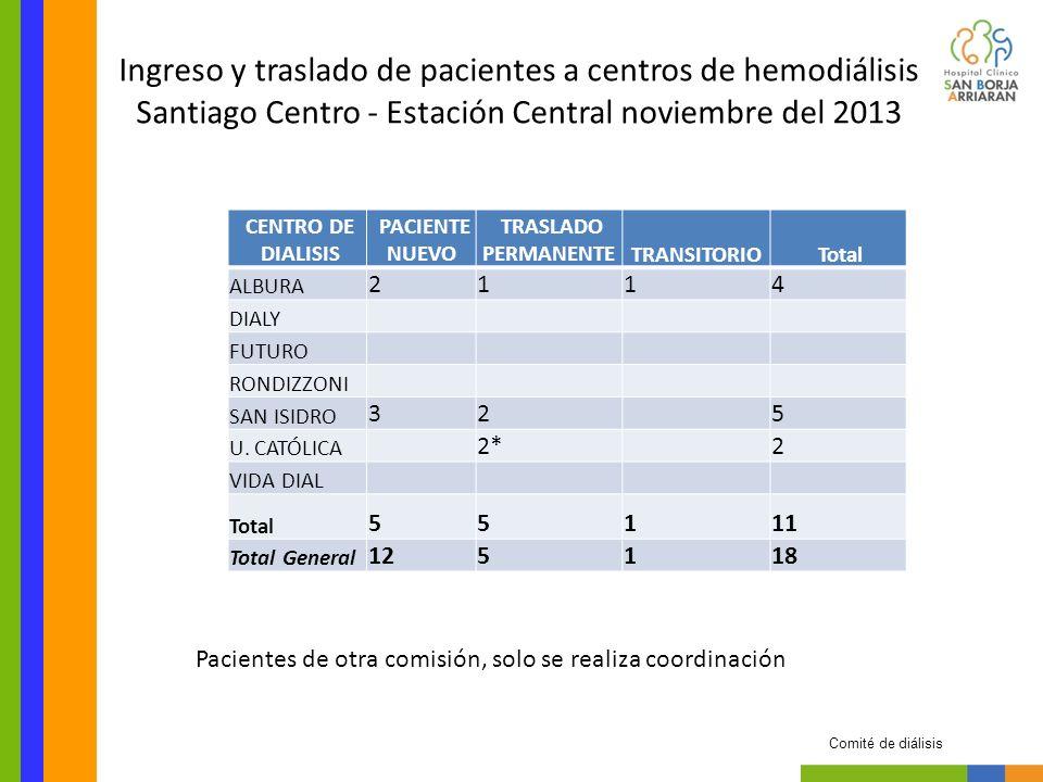 CENTRO DE DIALISIS PACIENTE NUEVO TRASLADO PERMANENTETRANSITORIO Total ALFADIAL 5*5 MAIPÚ P.